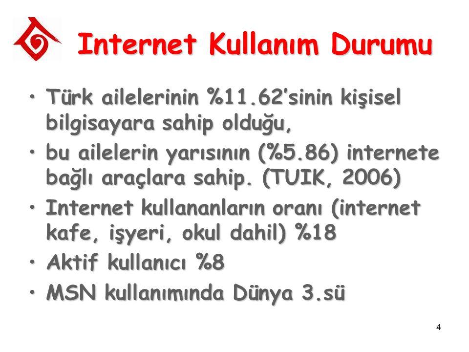 4 Internet Kullanım Durumu Türk ailelerinin %11.62'sinin kişisel bilgisayara sahip olduğu,Türk ailelerinin %11.62'sinin kişisel bilgisayara sahip olduğu, bu ailelerin yarısının (%5.86) internete bağlı araçlara sahip.
