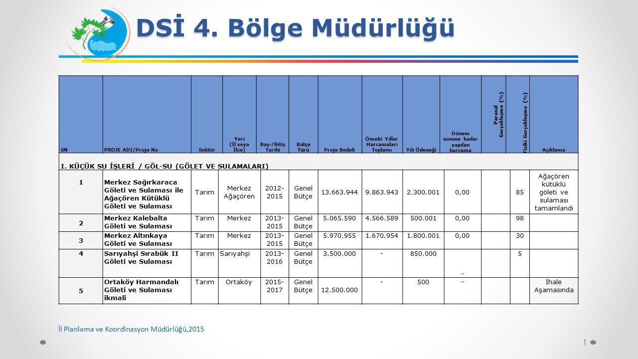 1 DSİ 4. Bölge Müdürlüğü SNPROJE ADI/Proje NoSektör Yeri (İl veya İlce) Baş-/Bitiş Tarihi Bütçe TürüProje Bedeli Önceki Yıllar Harcamaları ToplamıYılı