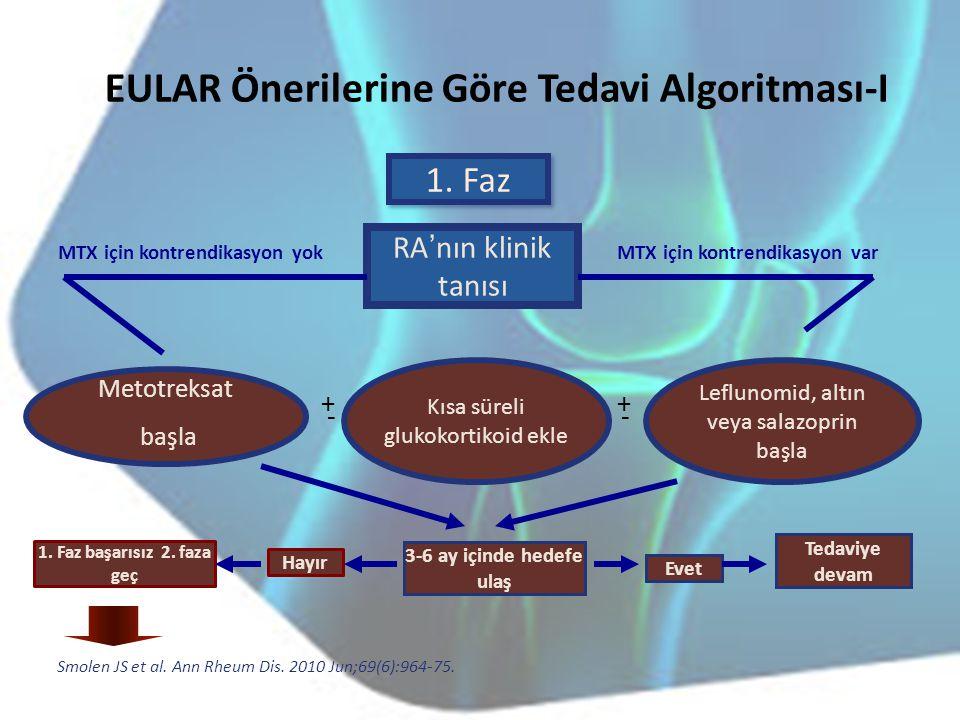 EULAR Önerilerine Göre Tedavi Algoritması-I RA ' nın klinik tanısı MTX için kontrendikasyon varMTX için kontrendikasyon yok Metotreksat başla Kısa sür