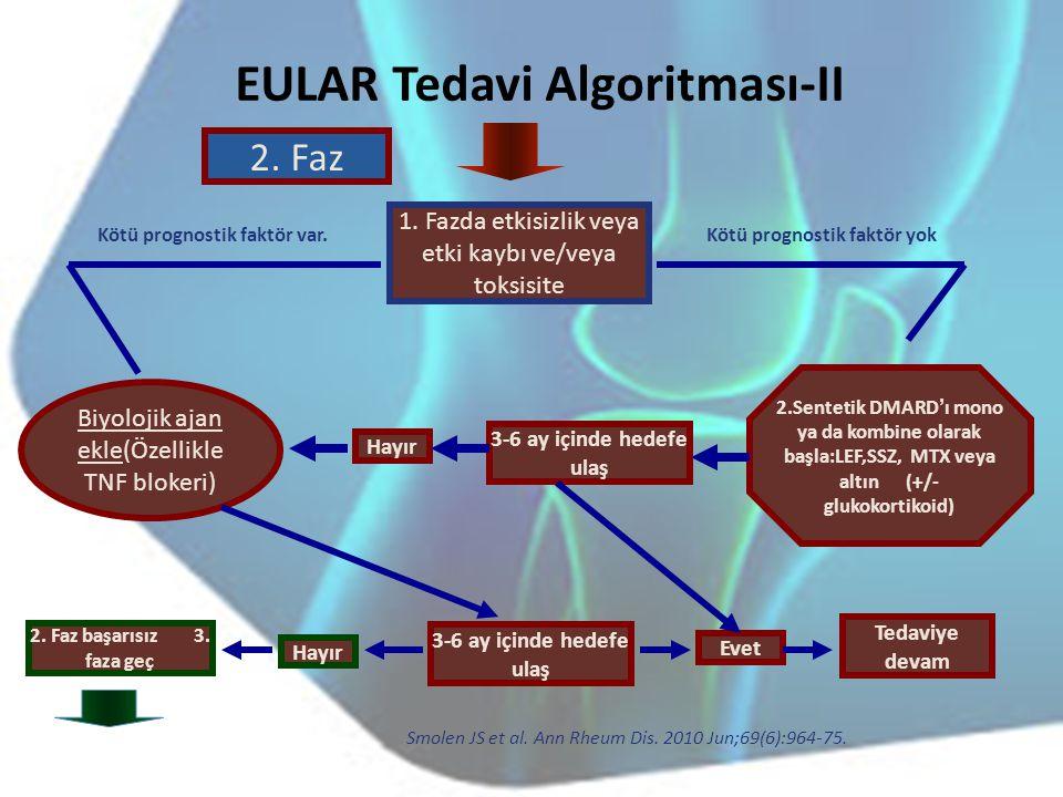 2. Faz EULAR Tedavi Algoritması-II 1. Fazda etkisizlik veya etki kaybı ve/veya toksisite Kötü prognostik faktör yokKötü prognostik faktör var. 2.Sente