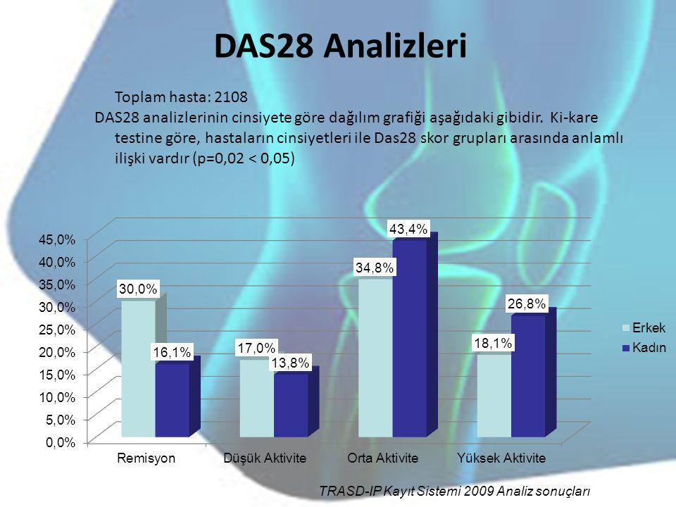 DAS28 Analizleri Toplam hasta: 2108 DAS28 analizlerinin cinsiyete göre dağılım grafiği aşağıdaki gibidir. Ki-kare testine göre, hastaların cinsiyetler