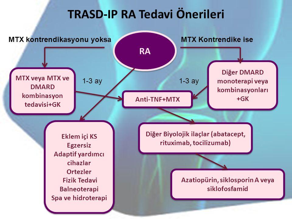TRASD-IP RA Tedavi Önerileri RA Diğer DMARD monoterapi veya kombinasyonları +GK MTX Kontrendike iseMTX kontrendikasyonu yoksa MTX veya MTX ve DMARD ko