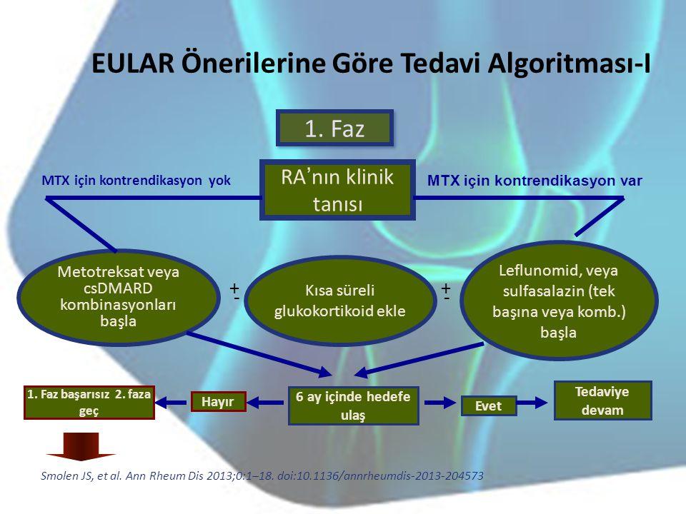 EULAR Önerilerine Göre Tedavi Algoritması-I RA'nın klinik tanısı MTX için kontrendikasyon var MTX için kontrendikasyon yok Metotreksat veya csDMARD ko