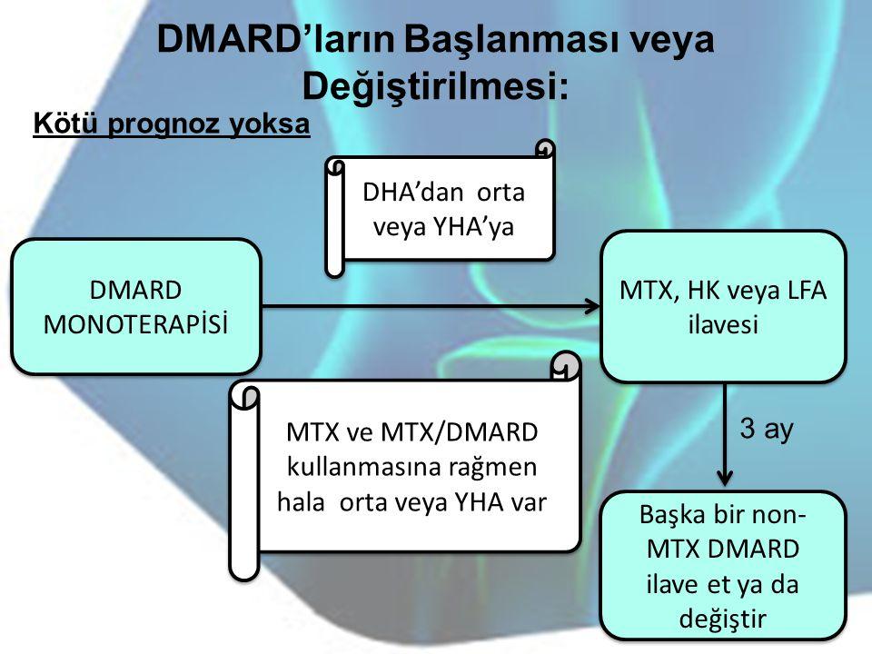 DMARD'ların Başlanması veya Değiştirilmesi: DMARD MONOTERAPİSİ Başka bir non- MTX DMARD ilave et ya da değiştir MTX, HK veya LFA ilavesi 3 ay Kötü pro