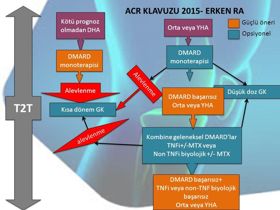 Kötü prognoz olmadan DHA Orta veya YHA DMARD monoterapisi Kombine geleneksel DMARD'lar TNFi+/-MTX veya Non TNFi biyolojik +/- MTX Kombine geleneksel D