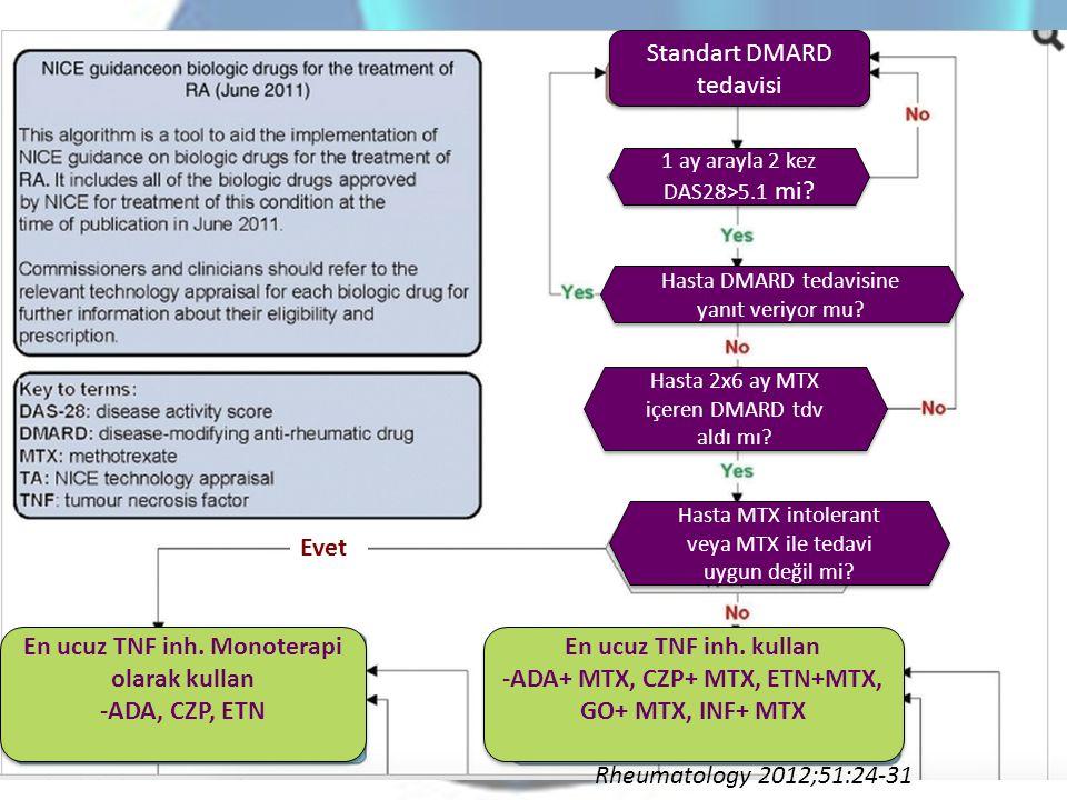 Standart DMARD tedavisi 1 ay arayla 2 kez DAS28>5.1 mi? 1 ay arayla 2 kez DAS28>5.1 mi? Hasta DMARD tedavisine yanıt veriyor mu? Hasta 2x6 ay MTX içer