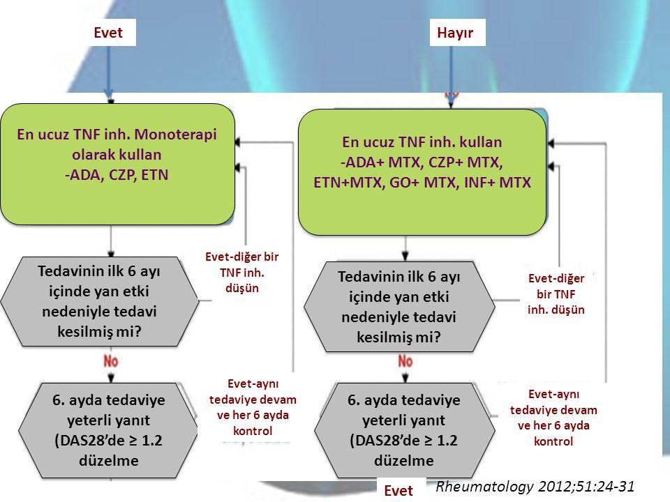 En ucuz TNF inh. Monoterapi olarak kullan -ADA, CZP, ETN En ucuz TNF inh. Monoterapi olarak kullan -ADA, CZP, ETN En ucuz TNF inh. kullan -ADA+ MTX, C