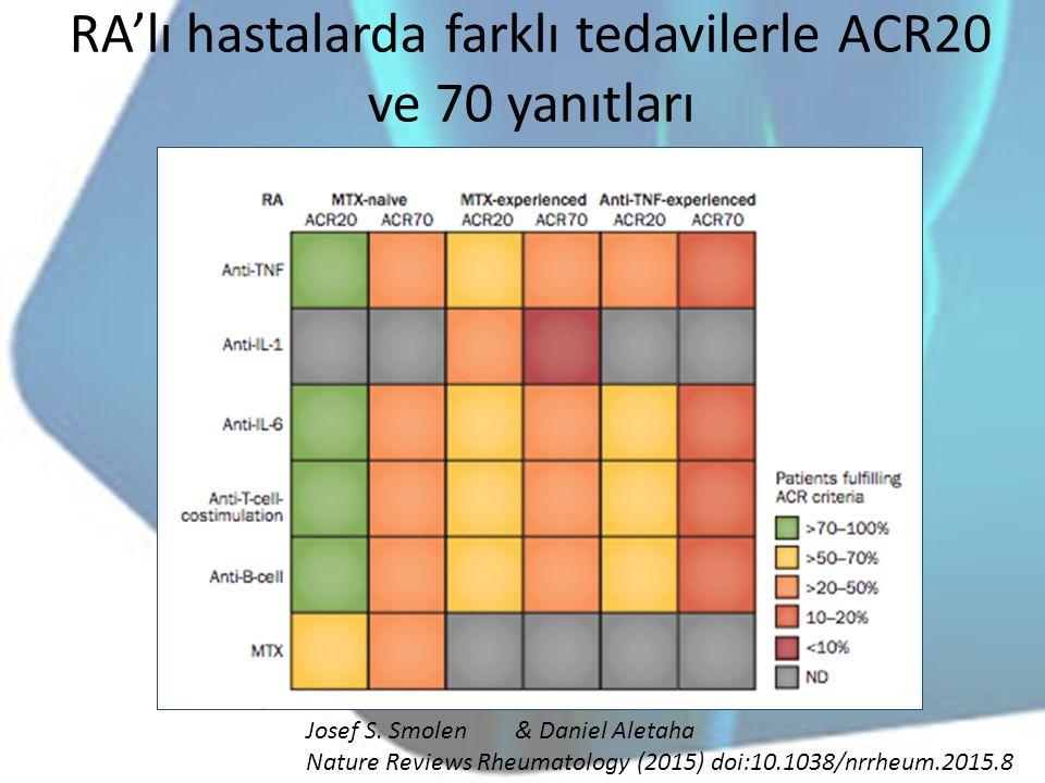 RA'lı hastalarda farklı tedavilerle ACR20 ve 70 yanıtları Josef S. Smolen& Daniel Aletaha Nature Reviews Rheumatology (2015) doi:10.1038/nrrheum.2015.
