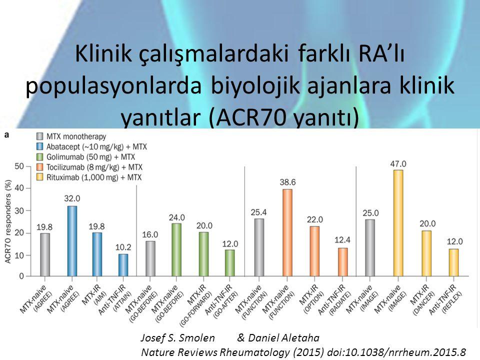 Klinik çalışmalardaki farklı RA'lı populasyonlarda biyolojik ajanlara klinik yanıtlar (ACR70 yanıtı) Josef S. Smolen& Daniel Aletaha Nature Reviews Rh