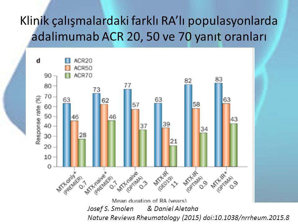 Klinik çalışmalardaki farklı RA'lı populasyonlarda adalimumab ACR 20, 50 ve 70 yanıt oranları Josef S. Smolen& Daniel Aletaha Nature Reviews Rheumatol