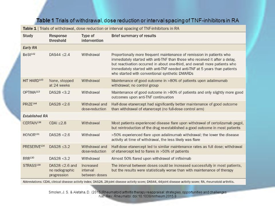 Table 1 Trials of withdrawal, dose reduction or interval spacing of TNF-inhibitors in RA Smolen, J. S. & Aletaha, D. (2015) Rheumatoid arthritis thera