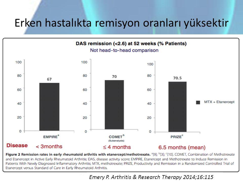 Erken hastalıkta remisyon oranları yüksektir Emery P. Arthritis & Research Therapy 2014;16:115