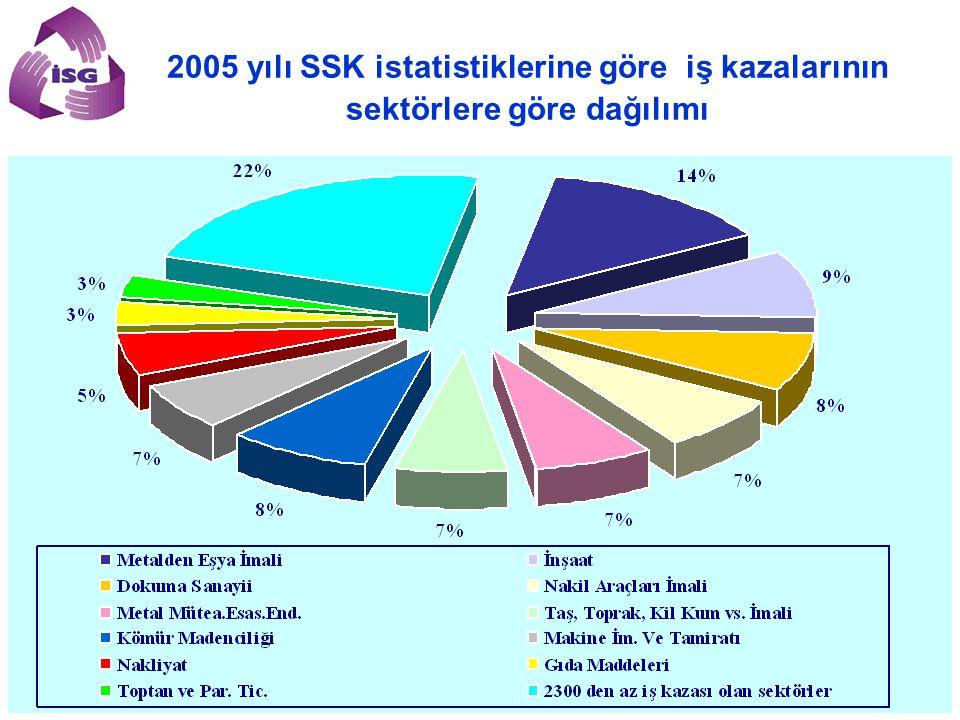 2005 yılı SSK istatistiklerine göre iş kazalarının sektörlere göre dağılımı