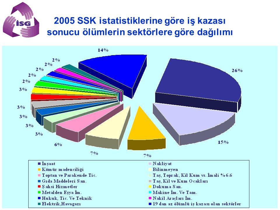 2005 SSK istatistiklerine göre iş kazası sonucu ölümlerin sektörlere göre dağılımı