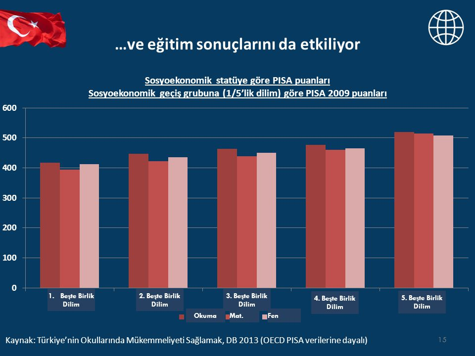 …ve eğitim sonuçlarını da etkiliyor 15 Sosyoekonomik statüye göre PISA puanları Sosyoekonomik geçiş grubuna (1/5'lik dilim) göre PISA 2009 puanları Kaynak: Türkiye'nin Okullarında Mükemmeliyeti Sağlamak, DB 2013 (OECD PISA verilerine dayalı) 1.Beşte Birlik Dilim 2.