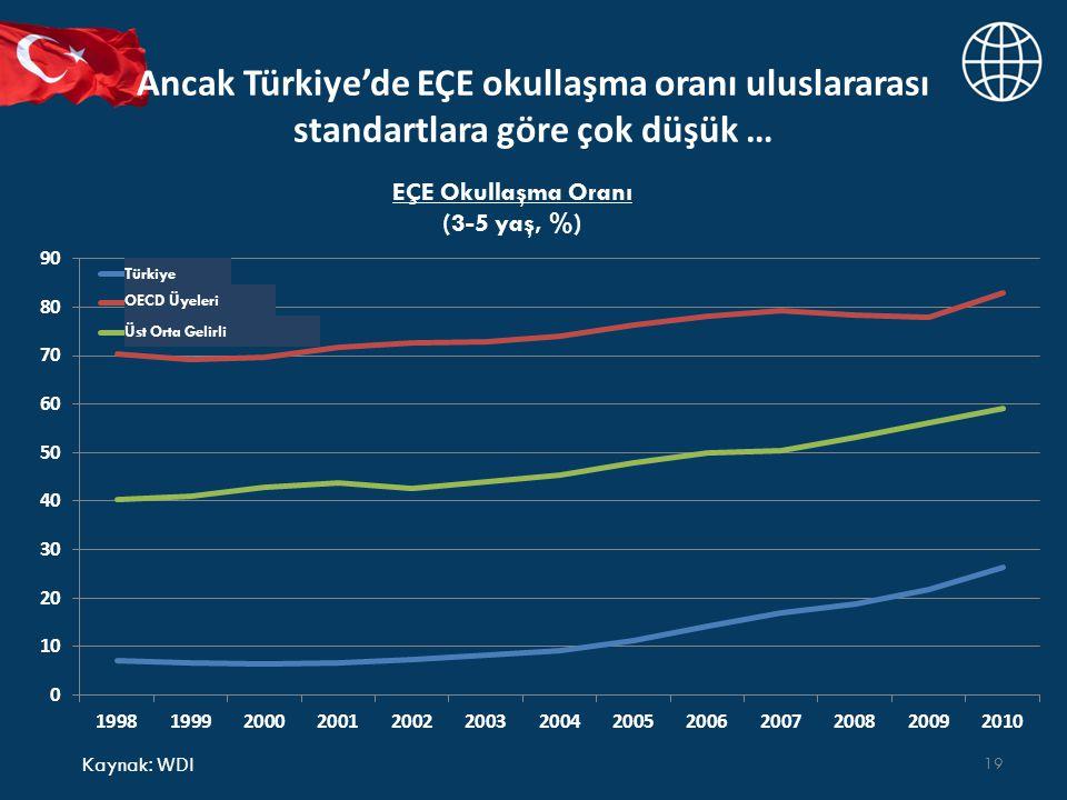 Ancak Türkiye'de EÇE okullaşma oranı uluslararası standartlara göre çok düşük … 19 Kaynak : WDI EÇE Okullaşma Oranı (3-5 yaş, %) Türkiye OECD Üyeleri Üst Orta Gelirli