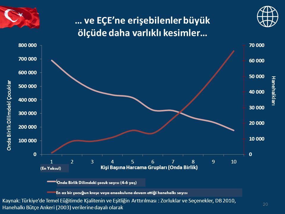 … ve EÇE'ne erişebilenler büyük ölçüde daha varlıklı kesimler… 20 Kaynak: Türkiye'de Temel Eüğitimde Kjalitenin ve Eşitliğin Arttırılması : Zorluklar ve Seçenekler, DB 2010, Hanehalkı Bütçe Ankeri (2003) verilerine dayalı olarak (En Yoksul) Onda Birlik Dilimdeki çocuk sayısı (4-6 yaş) En az bir çocu ğ un kreşe veya anaokuluna devam etti ğ i hanehalkı sayısı