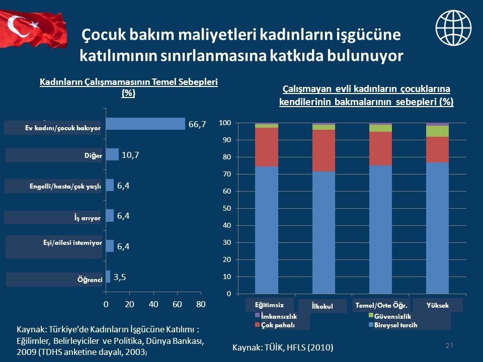 Çocuk bakım maliyetleri kadınların işgücüne katılımının sınırlanmasına katkıda bulunuyor 21 Kadınların Çalışmamasının Temel Sebepleri (%) Kaynak: Türkiye'de Kadınların İşgücüne Katılımı : Eğilimler, Belirleyiciler ve Politika, Dünya Bankası, 2009 (TDHS anketine dayalı, 2003 ) Kaynak: TÜİK, HFLS (2010) Çalışmayan evli kadınların çocuklarına kendilerinin bakmalarının sebepleri (%) Ev kadını/çocuk bakıyor Di ğ er Engelli/hasta/çok yaşlı İ ş arıyor Eşi/ailesi istemiyor Ö ğ renci E ğ itimsiz İ lkokul Temel/Orta Ö ğ r.