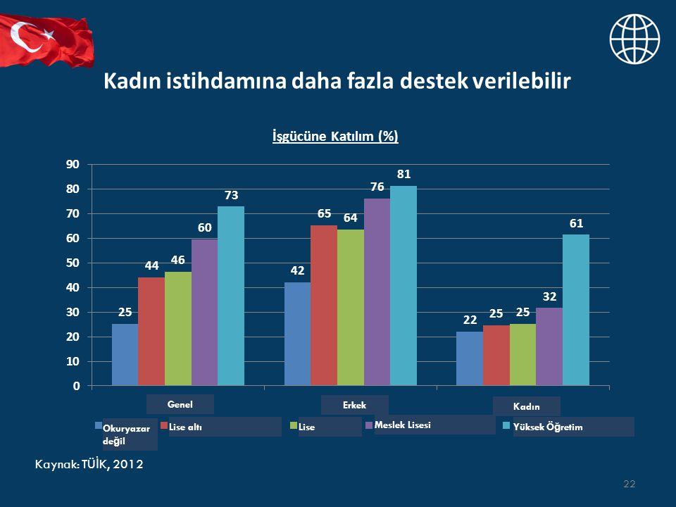 Kadın istihdamına daha fazla destek verilebilir 22 İşgücüne Katılım (%) Kaynak: TÜ İ K, 2012 Genel Erkek Kadın Okuryazar de ğ il Lise altıLise Meslek Lisesi Yüksek Ö ğ retim