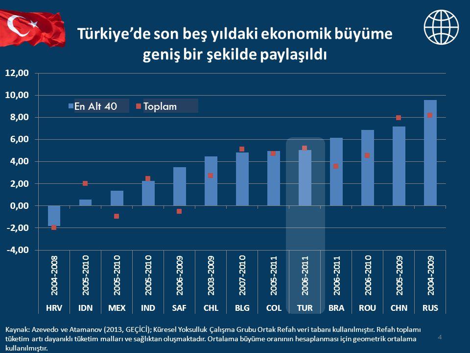 Türkiye'de son beş yıldaki ekonomik büyüme geniş bir şekilde paylaşıldı 4 Kaynak: Azevedo ve Atamanov (2013, GEÇİCİ); Küresel Yoksulluk Çalışma Grubu Ortak Refah veri tabanı kullanılmıştır.