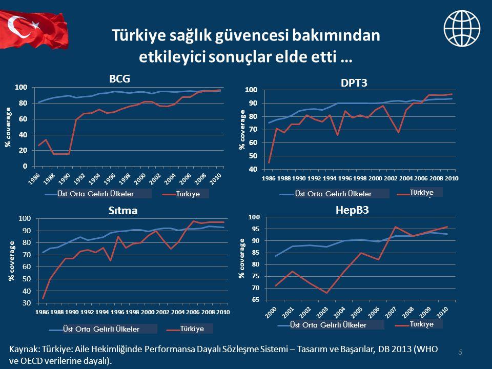 Türkiye sağlık güvencesi bakımından etkileyici sonuçlar elde etti … 5 Kaynak: Türkiye: Aile Hekimliğinde Performansa Dayalı Sözleşme Sistemi – Tasarım ve Başarılar, DB 2013 (WHO ve OECD verilerine dayalı).