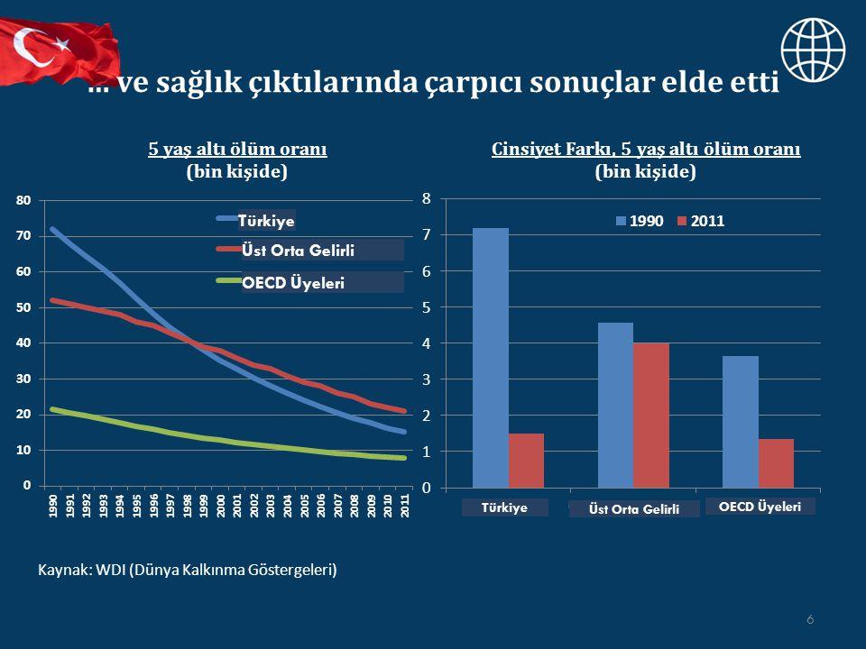 … ve sağlık çıktılarında çarpıcı sonuçlar elde etti 6 5 yaş altı ölüm oranı (bin kişide) Kaynak: WDI (Dünya Kalkınma Göstergeleri) Cinsiyet Farkı, 5 yaş altı ölüm oranı (bin kişide) Türkiye Üst Orta Gelirli OECD Üyeleri Üst Orta Gelirli Türkiye