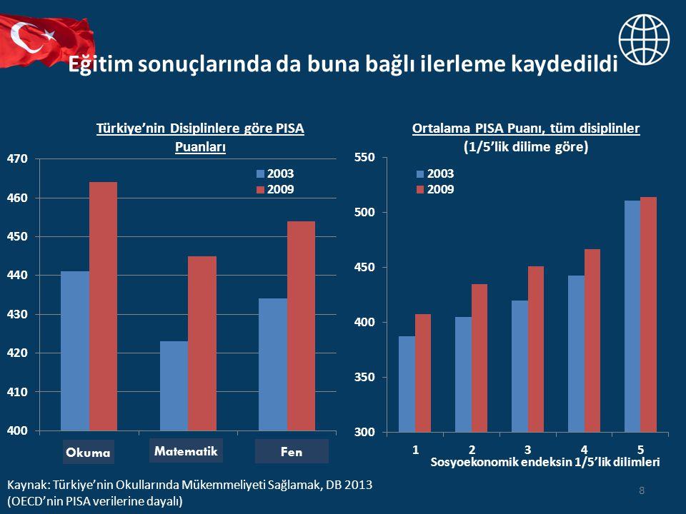 Eğitim sonuçlarında da buna bağlı ilerleme kaydedildi 8 Türkiye'nin Disiplinlere göre PISA Puanları Ortalama PISA Puanı, tüm disiplinler (1/5'lik dilime göre) Kaynak: Türkiye'nin Okullarında Mükemmeliyeti Sağlamak, DB 2013 (OECD'nin PISA verilerine dayalı) Okuma Matematik Fen