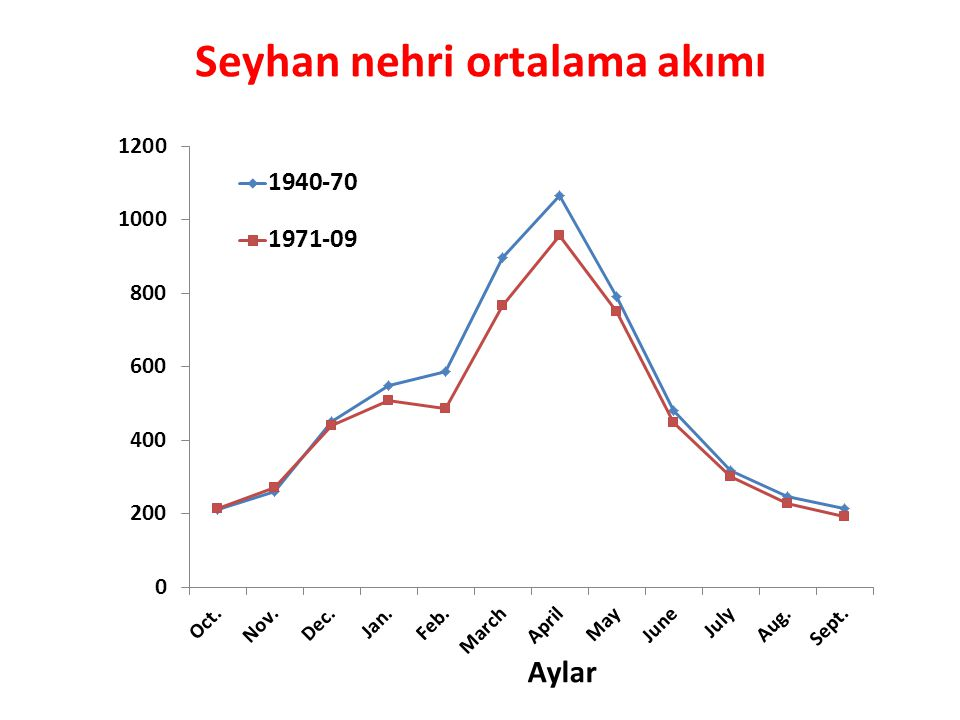 Seyhan nehri ortalama akımı