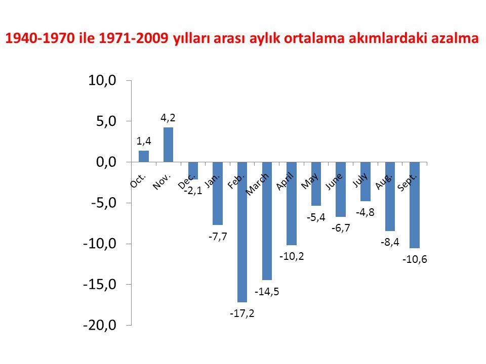 1940-1970 ile 1971-2009 yılları arası aylık ortalama akımlardaki azalma