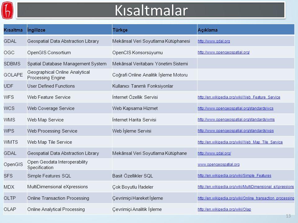 KısaltmaİngilizceTürkçeAçıklama GDALGeospatial Data Abstraction LibraryMekânsal Veri Soyutlama Kütüphanesi http://www.gdal.org OGCOpenGIS ConsortiumOp