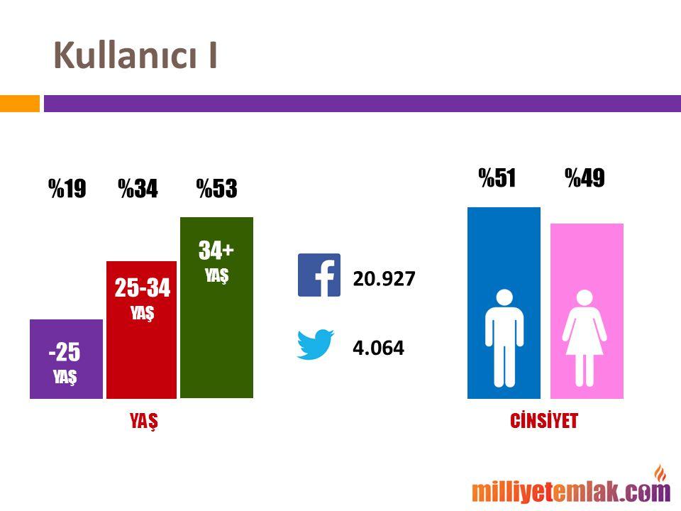 Kullanıcı I %34%19 %51%49 25-34 YAŞ -25 YAŞ YAŞCİNSİYET 20.927 4.064 34+ YAŞ %53