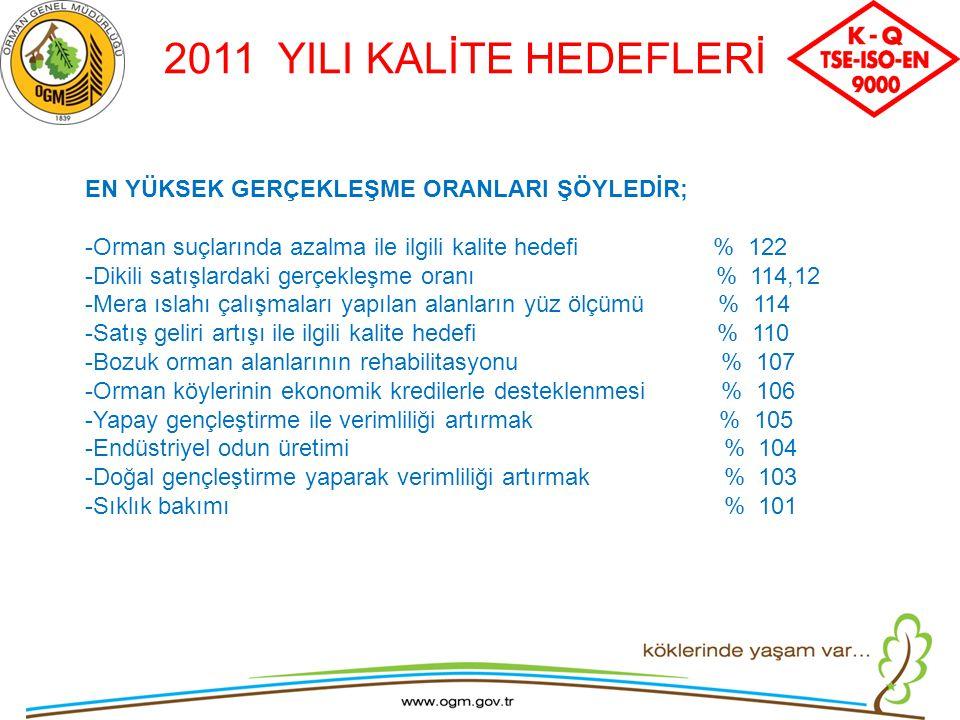 2011 YILI KALİTE HEDEFLERİ EN YÜKSEK GERÇEKLEŞME ORANLARI ŞÖYLEDİR; -Orman suçlarında azalma ile ilgili kalite hedefi % 122 -Dikili satışlardaki gerçe