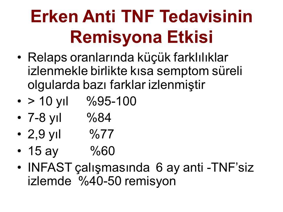 Erken Anti TNF Tedavisinin Remisyona Etkisi Relaps oranlarında küçük farklılıklar izlenmekle birlikte kısa semptom süreli olgularda bazı farklar izlen