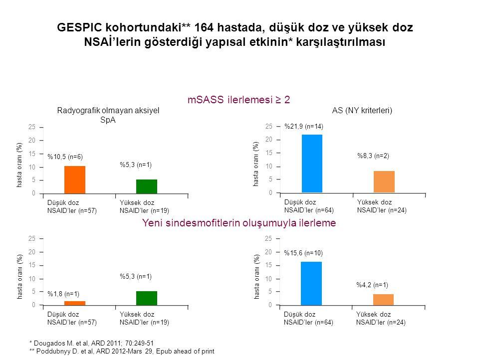 mSASS ilerlemesi ≥ 2 Radyografik olmayan aksiyel SpA AS (NY kriterleri) Yeni sindesmofitlerin oluşumuyla ilerleme * Dougados M. et al, ARD 2011; 70:24