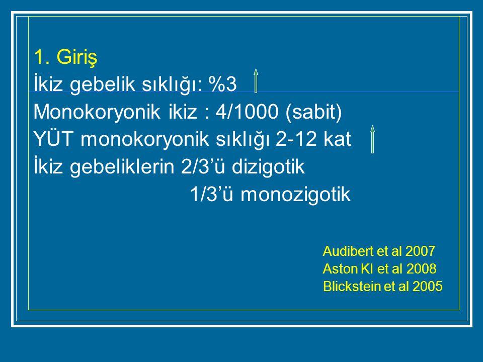 1. Giriş İkiz gebelik sıklığı: %3 Monokoryonik ikiz : 4/1000 (sabit) YÜT monokoryonik sıklığı 2-12 kat İkiz gebeliklerin 2/3'ü dizigotik 1/3'ü monozig