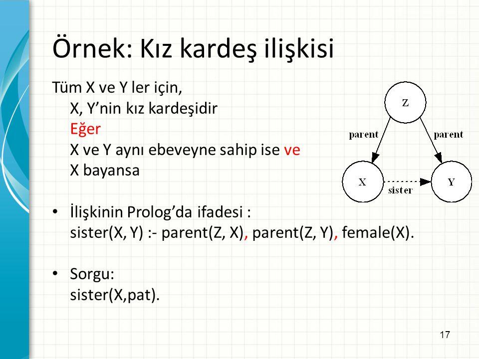 17 Örnek: Kız kardeş ilişkisi Tüm X ve Y ler için, X, Y'nin kız kardeşidir Eğer X ve Y aynı ebeveyne sahip ise ve X bayansa İlişkinin Prolog'da ifades