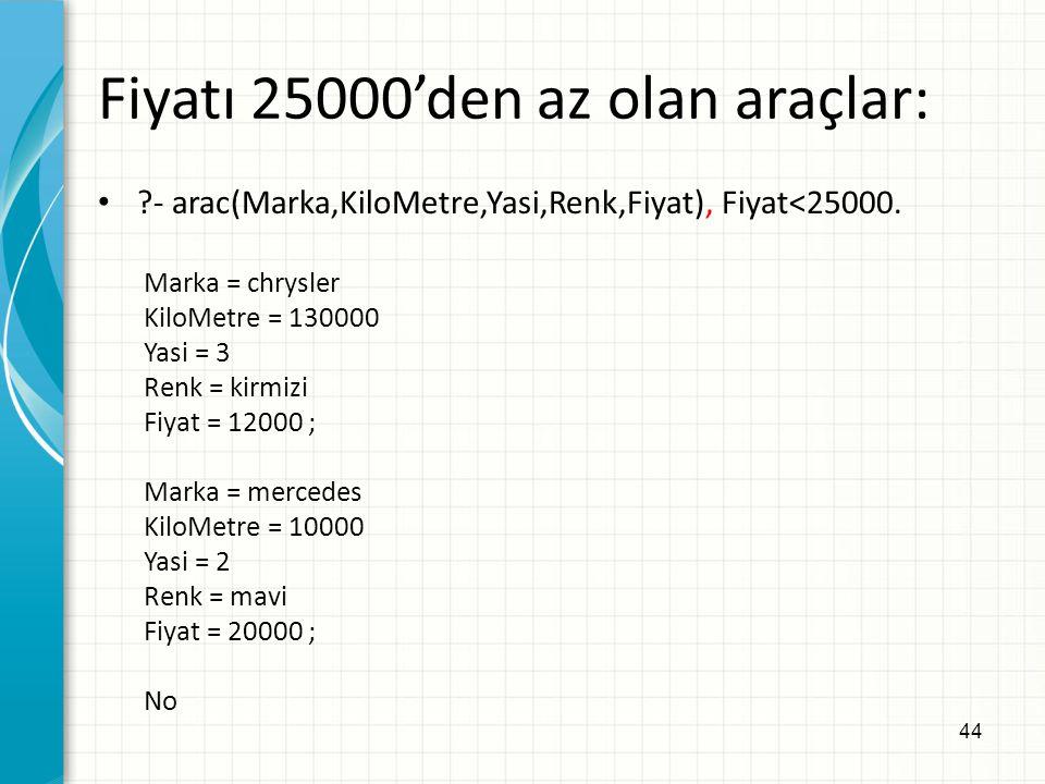 44 Fiyatı 25000'den az olan araçlar: ?- arac(Marka,KiloMetre,Yasi,Renk,Fiyat), Fiyat<25000. Marka = chrysler KiloMetre = 130000 Yasi = 3 Renk = kirmiz