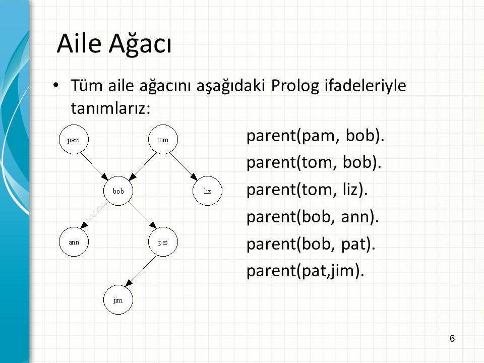 17 Örnek: Kız kardeş ilişkisi Tüm X ve Y ler için, X, Y'nin kız kardeşidir Eğer X ve Y aynı ebeveyne sahip ise ve X bayansa İlişkinin Prolog'da ifadesi : sister(X, Y) :- parent(Z, X), parent(Z, Y), female(X).