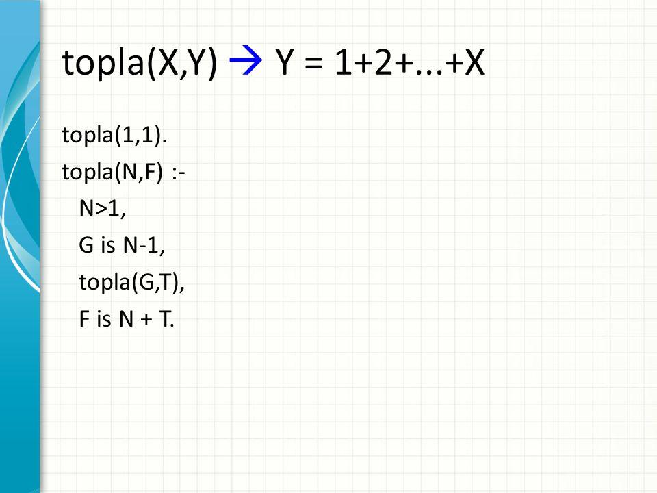 topla(X,Y)  Y = 1+2+...+X topla(1,1). topla(N,F) :- N>1, G is N-1, topla(G,T), F is N + T.