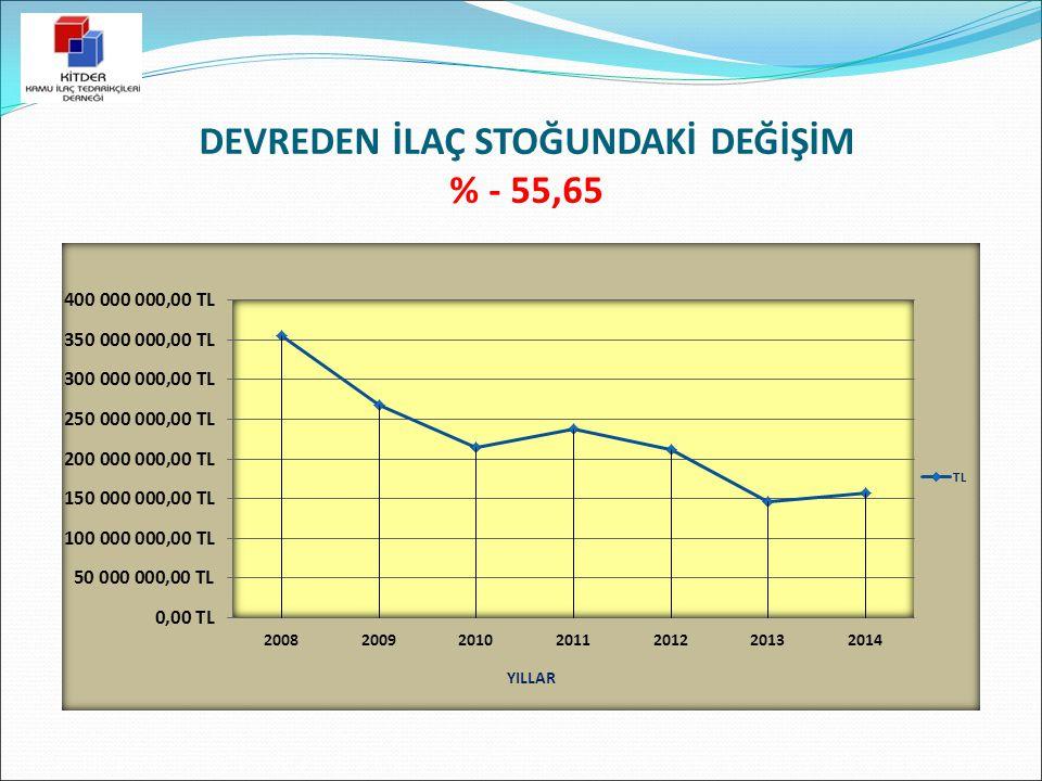 DEVREDEN İLAÇ STOĞUNDAKİ DEĞİŞİM % - 55,65