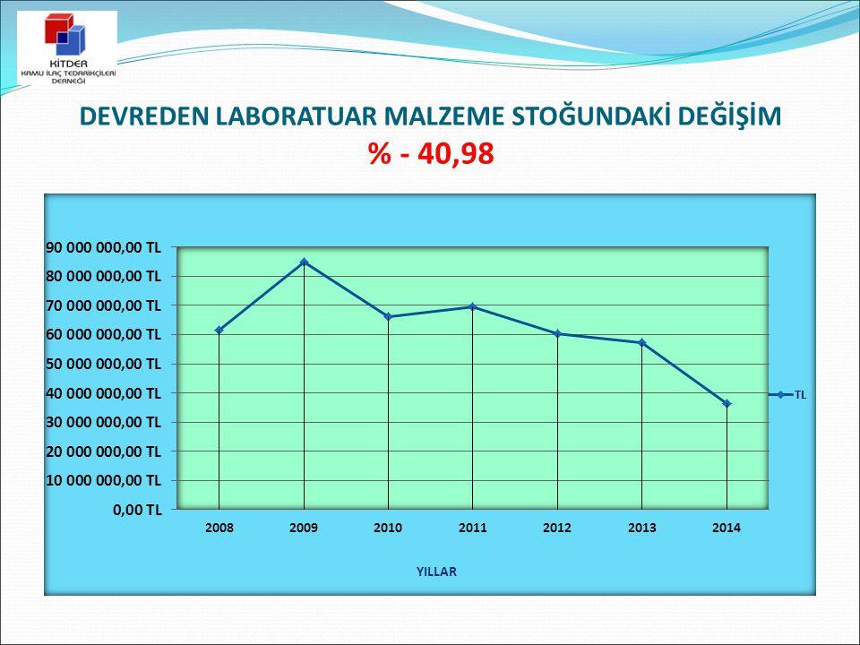 DEVREDEN LABORATUAR MALZEME STOĞUNDAKİ DEĞİŞİM % - 40,98