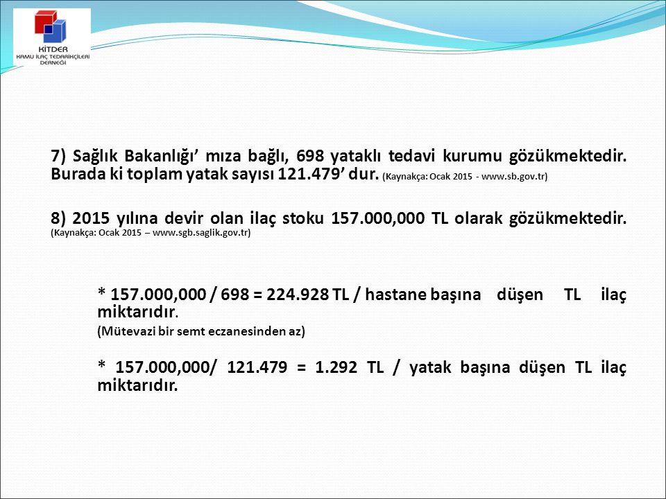 7) Sağlık Bakanlığı' mıza bağlı, 698 yataklı tedavi kurumu gözükmektedir. Burada ki toplam yatak sayısı 121.479' dur. (Kaynakça: Ocak 2015 - www.sb.go