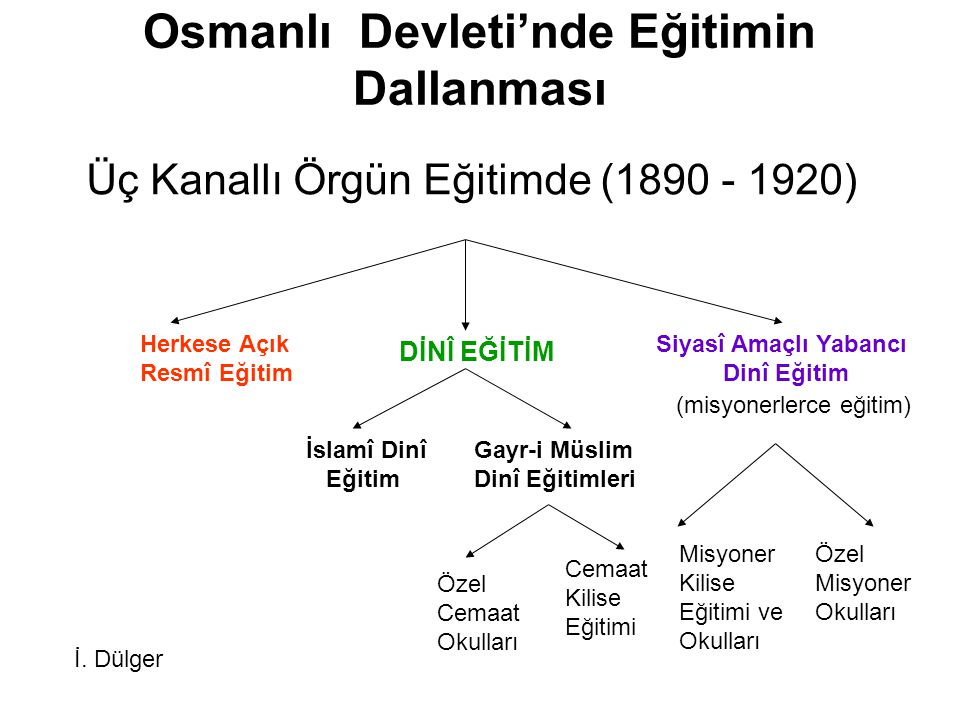 Osmanlı Devleti'nde Eğitimin Dallanması Üç Kanallı Örgün Eğitimde (1890 - 1920) Herkese Açık Resmî Eğitim DİNÎ EĞİTİM Siyasî Amaçlı Yabancı Dinî Eğiti