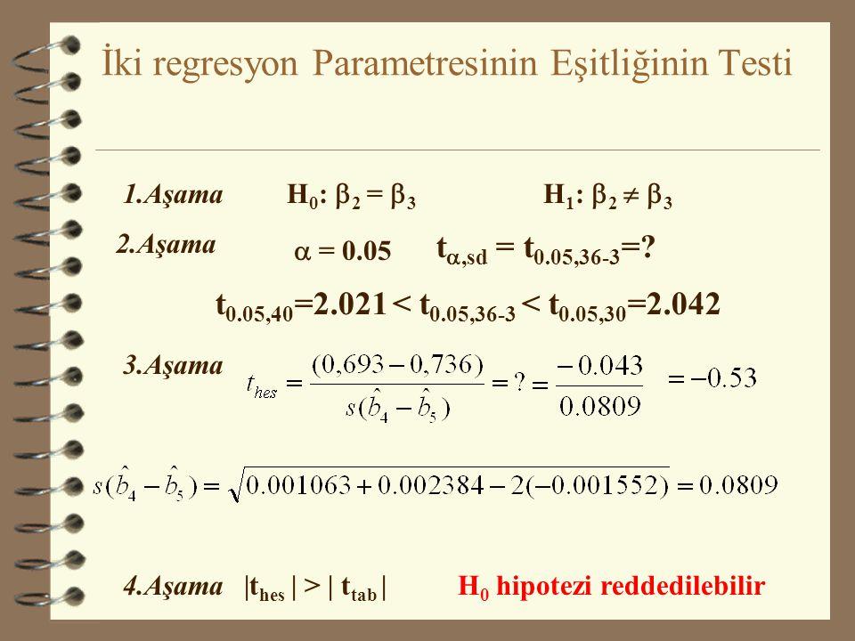 İki regresyon Parametresinin Eşitliğinin Testi C t = -222.16 + 0.693 W ts +0.736 P t Düz-R 2 = 0.999s.d=33ESS=38977 Varyans-Kovaryans Matrisi CWP C 38
