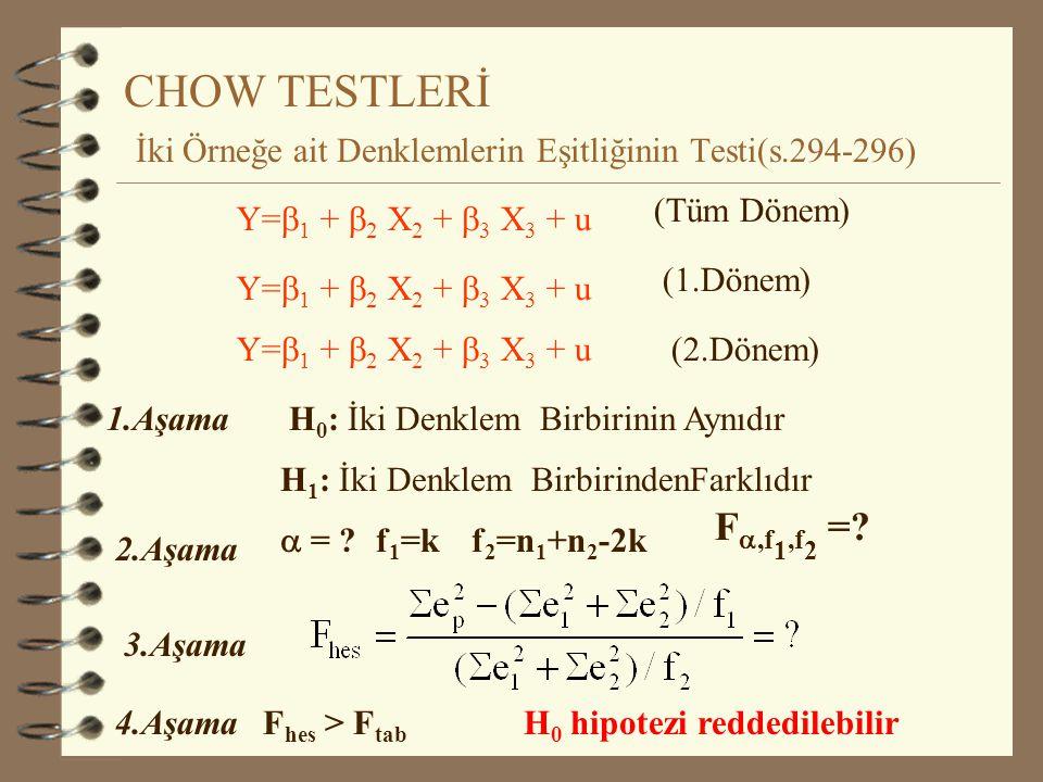 İki regresyon Parametresinin Eşitliğinin Testi 1.Aşama H 0 :  2 =  3 H 1 :  2   3 2.Aşama  = 0.05 t ,sd = t 0.05,36-3 =? 3.Aşama 4.Aşama|t hes