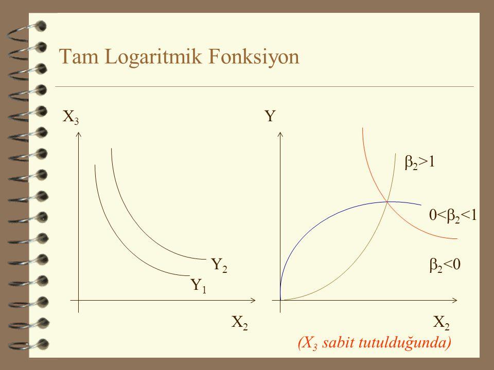 Tam Logaritmik Fonksiyon X3X3 X2X2 Y1Y1 Y2Y2 0<  2 <1  2 <0 Y X2X2  2 >1 (X 3 sabit tutulduğunda)