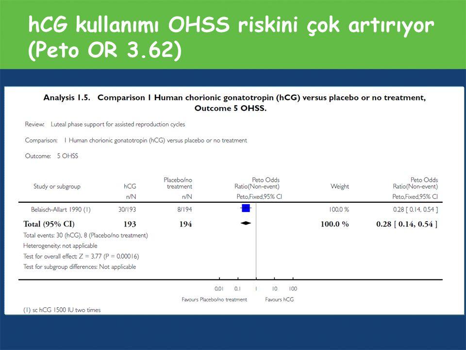 hCG kullanımı OHSS riskini çok artırıyor (Peto OR 3.62)