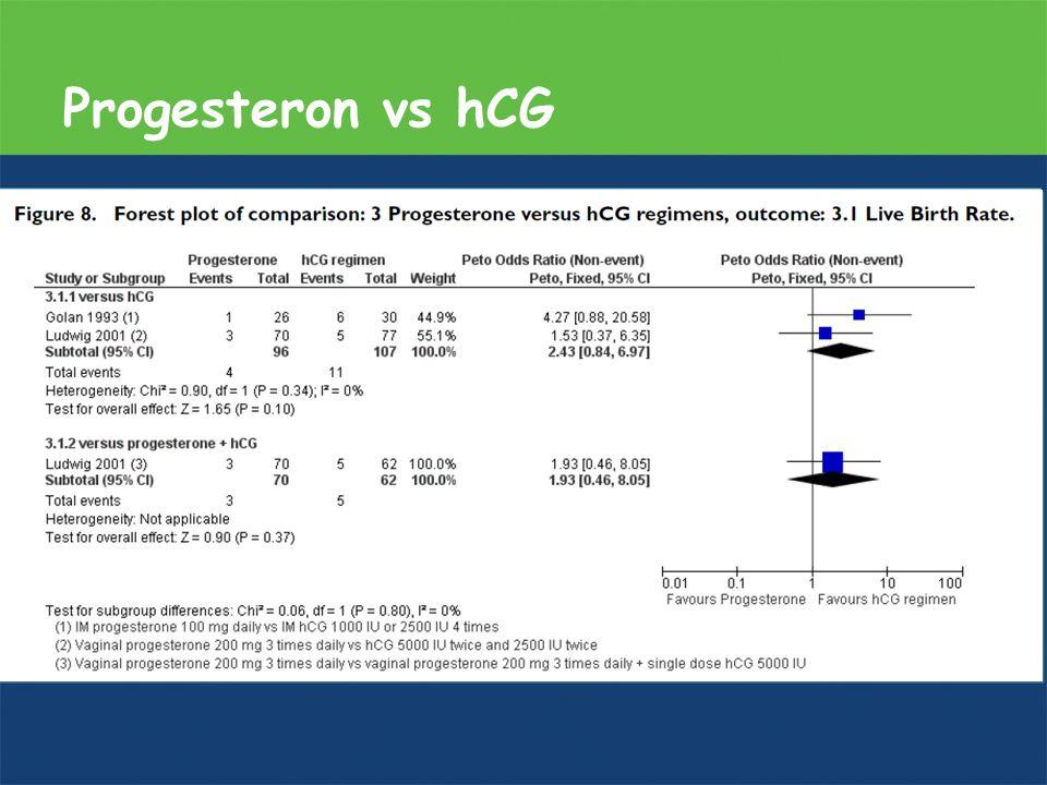 Progesteron vs hCG