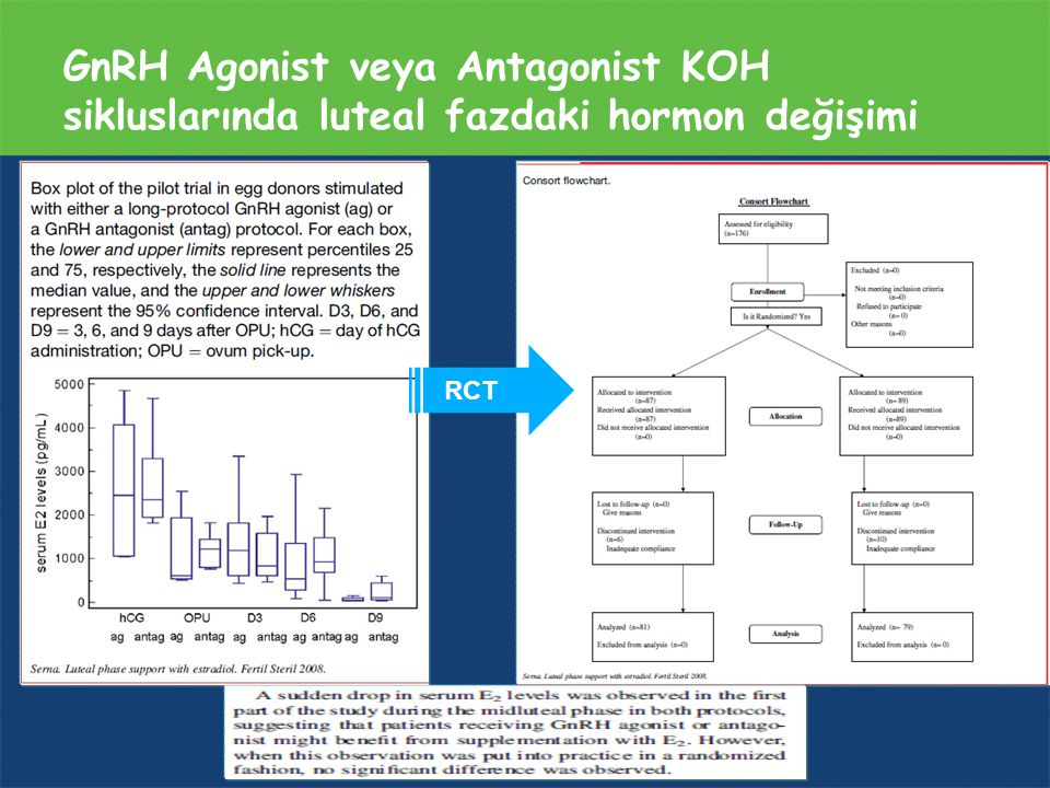 GnRH Agonist veya Antagonist KOH sikluslarında luteal fazdaki hormon değişimi RCT
