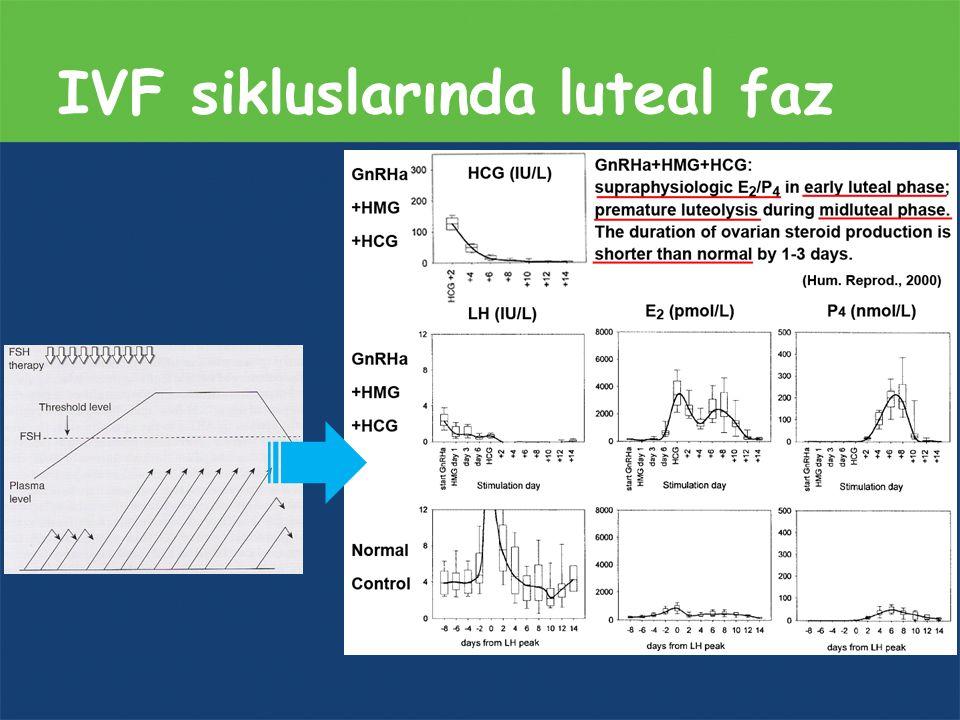 Sonuç 1.Süperovulasyon (IVF) luteal faz fxn bozulmakta –Endokrinolojik –Endometrial davranış 2.LFD IVF de kesin gerekli, ancak en iyi yaklaşım henüz net değil 3.Literatüre göre «sadece vajinal P» desteği yeterli 4.LFD'yi gebelik testi +'se sonlandırılabilir 5.GnRH-a desteği gelecek vaadediyor